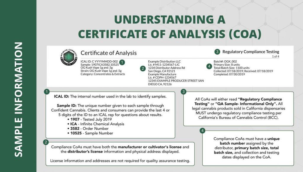 Sample COA - Certificate Of Analysis