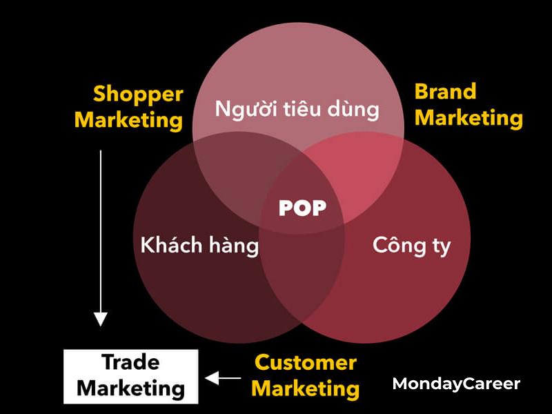 Điểm khác nhau của trade marketing và brand marketing
