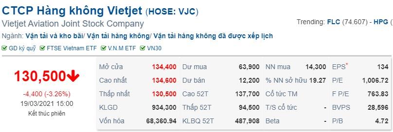 Giá cổ phiếu Vietjet nhảy vọt ngày 19/3/2021